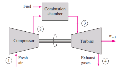 an open-cycle gas-turbine engine